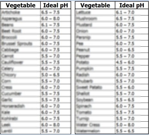 Ph Chart Ideal Ph Of Soil Chart Ideal Ph Of Soil Chart Vegetables