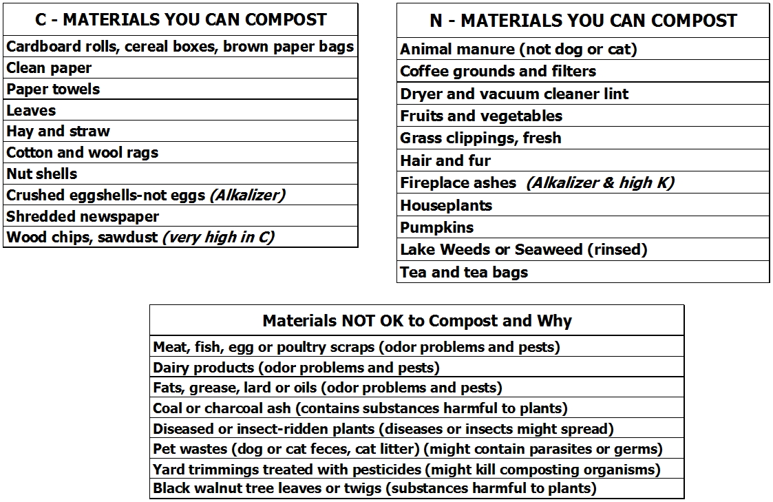 Composting 101 - How to Compost - What to Compost